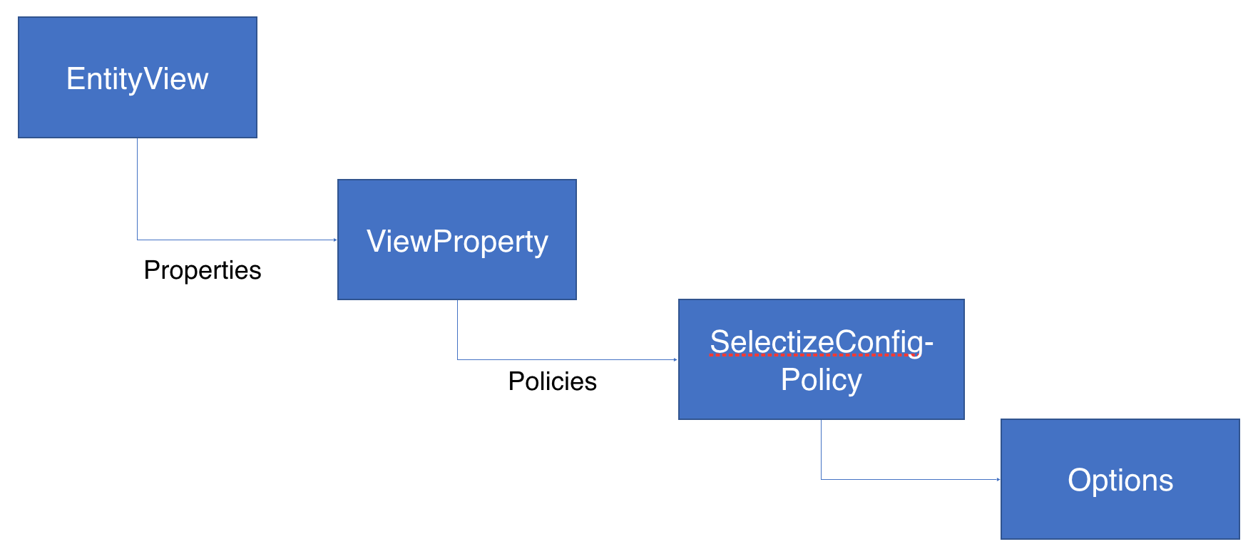 Selectize